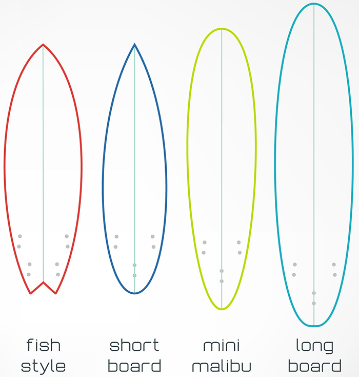 Different Surfboard Types and Shapes